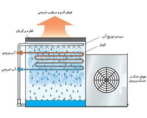 برج خنک کننده مدار بسته برای نقاطی که با مشکل کمبود آب روبرو هستند مناسب است. کولینگ تاور مدار بسته امروزه چندان رایج نیست.