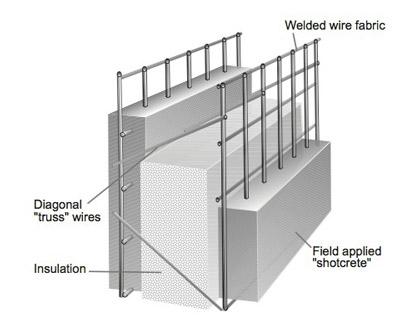 دیوار سازه ای عایق دارای مش و هسته ای از جنس عایق حرارتی