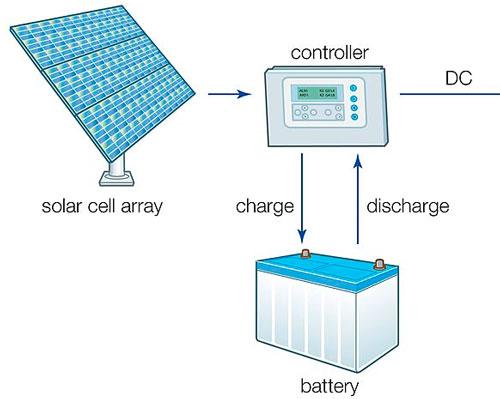 باتری و شارز کنترلر خورشیدی
