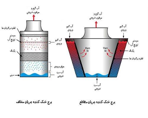 در این تصویر برج خنک کننده کراس فلو و برج خنک کننده کانتر فلو با یکدیگر مقایسه شده و شیوه کارکرد کولینگ تاور کانتر فلو و کولینگ تاور کراس فلو را مشاهده می کنیم