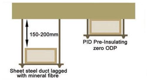 فاصله ی لازم بین کانال های انتقال هوا و سقف
