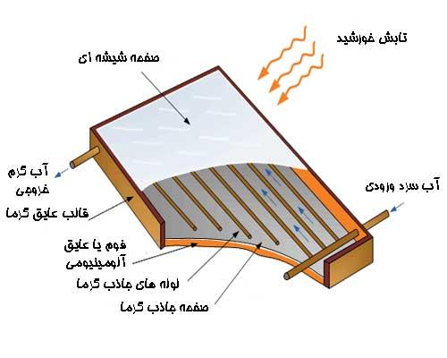 اجزای داخلی کلکتور خورشیدی صفحه تخت