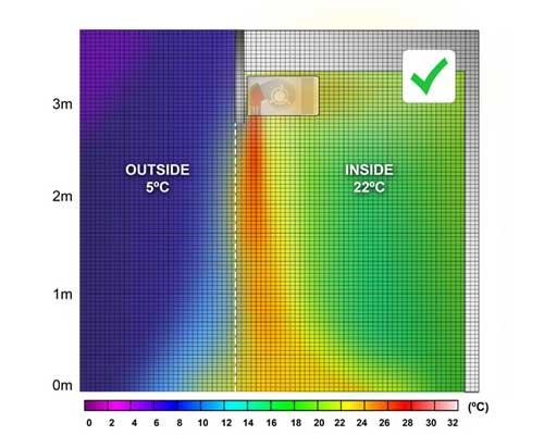 نصب مناسب پرده هوا باعث ایجاد توزیع دمای مناسبی در ساختمان می شود.