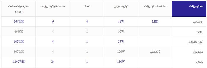 محاسبه توان تولید برق توسط پنل های خورشیدی خانگی