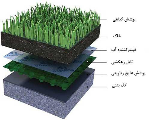 اجزای روف گاردن و لایه تشکیل دهنده باغ بام