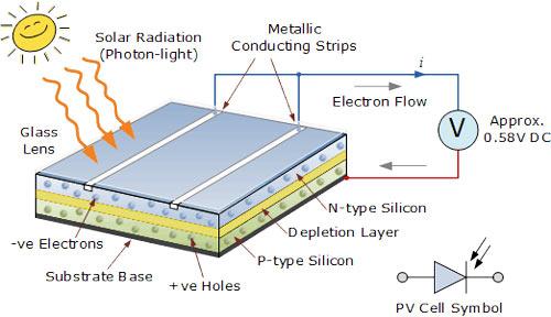 سلول خورشیدی چگونه ساخته می شود و برق را تولید می کند