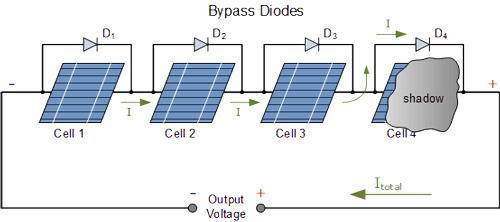 دیود های حفاظتی بایپس در پنل های خورشیدی برای محافظت از سلول های فتوولتائیک
