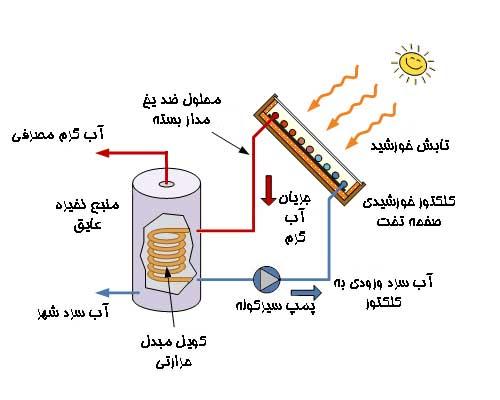 جریان مدار بسته در کلکتور تخت خورشیدی همراه با مبدل حرارتی