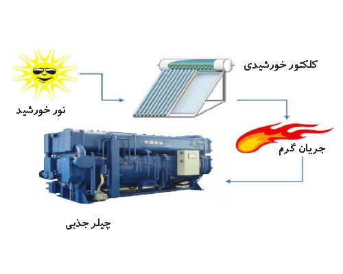 سیستم سرمایش جذبی خورشیدی