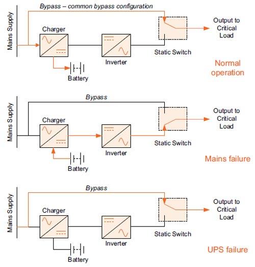 سیستم UPS معمولی یا آفلاین