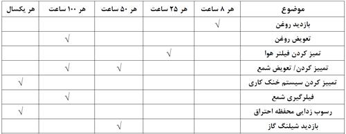جدول تعمیرات موتور برق گازسوز بر حسب ساعت کارکرد