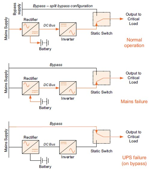 UPS آنلاین در سیستم برق اضطراری ساختمان