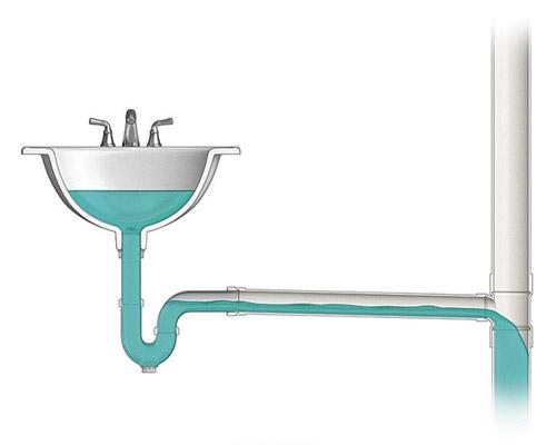در سیستم فاضلاب ساختمان از لوله های پوش فیت و یا دیگر لوله ها استفاده می شود.