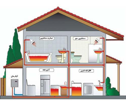نحوه کارکرد آبگرمکن دیواری برقی در ساختمان