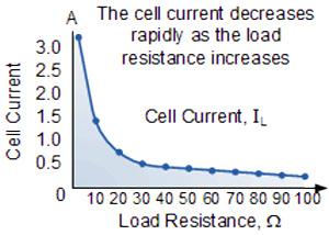 منحنی جریان بر اساس بار خروجی هر سلول فتوولتائیک خورشیدی