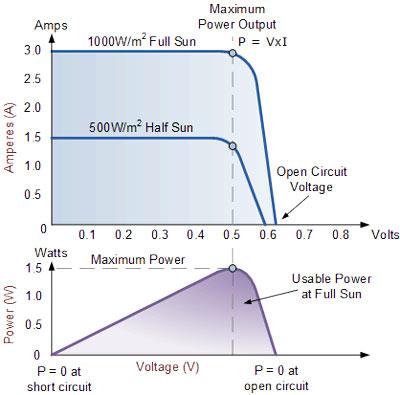منحنی ولتاژ جریان پنل های خورشیدی برای محاسبه دقیق مقدار توان تولیدی در هر تابش خورشیدی