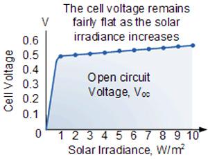 منحنی ولتاژ و مشخصات الکتریکی یک پنل خورشیدی