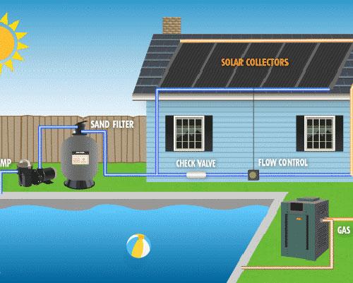 استخر خورشیدی همراه اجرای سازنده آن