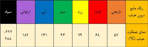 تعیین رنگ حباب اسپرینکلر برای طراحی سیستم اسپرینکلر
