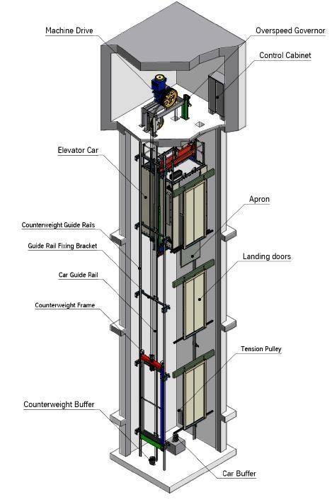 موتور گیرلس بالابر های کششی و سیستم های با موتور خانه و وزنه تعادلی