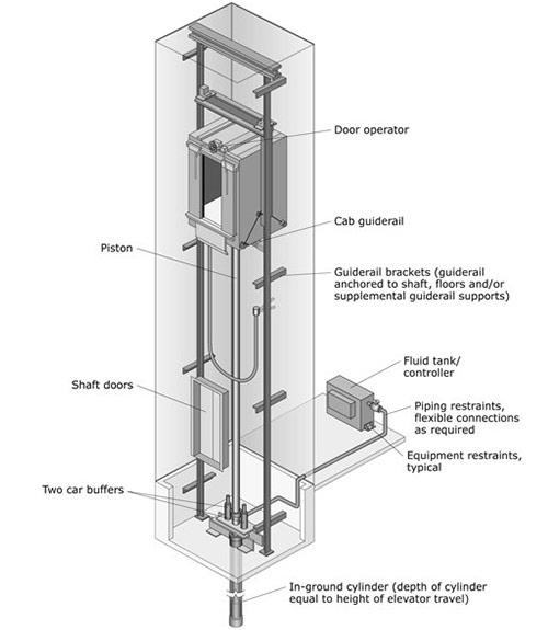 سیستم های هیدرولیکی با پیستون تک مرحله ای