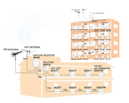 آنتن مرکزی انواع سیگنال ها و امواج توسط آنتن ،آنتن YAGIو آنتن ماهواره ای دریافت و به تلوزیون ها ارسال می کند .