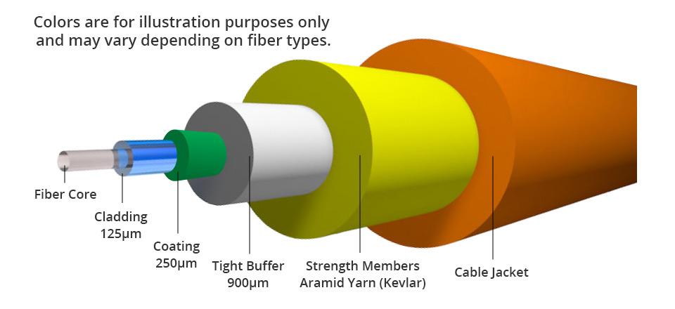 کابل شبکه یک اتصال سخت افزاری شبکه است که برای اتصال رایانه ها و دستگاه ها به سایر دستگاه ها و تجهیزات شبکه استفاده می شود. به طور مثال، اتصال دو یا چند رایانه برای اشتراک چاپگرها و اسکنرها ، اتصال چند severs به سوئیچ دسترسی از کابل شبکه استفاده می شود.