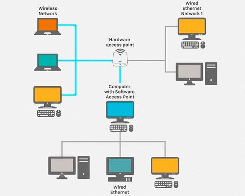 شبکه های کامپیوتری و اتوماسیون اداری سازمان یافته