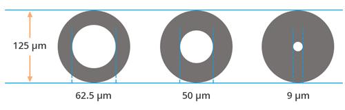 کابل فیبر نوری به چند نوع تک هسته وو چند هسته وجود دارد ک قطر آنها تک هسته 62.5میکرومتر چند هسته 50 و 9 میکرو متر