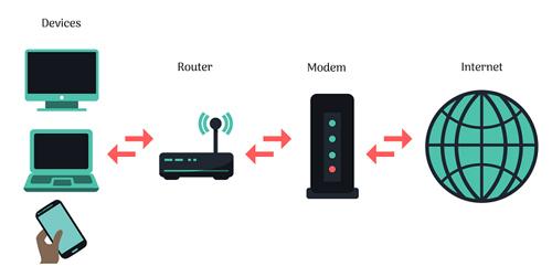 در اکثر منازل و ادارات روتر های بی سیم را می توان مشاهده کرد. دستگاه سخت افزاری که از طریق کابل های مخابراتی با اتصال به سرور های ارائه دهنده اینترنت ، اینترنت را برای استفاده به کاربران به صورت سیمی یا وایرلس ( بی سیم ) ارائه می دهد. یک روتر وایرلس ترکیبی از ارتباط نقطه ای (ایجاد ارتباط بدن سیم در محدوده انتن )و یک روتر می باشد.