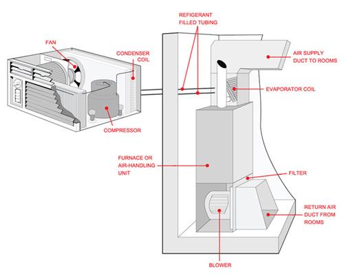 اسپلیت گرمایشی سرمایشی