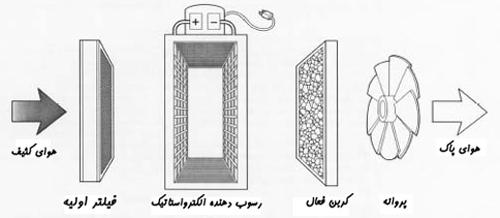 کارکرد اجزای دستگاه پاکسازی هوا انواع فیلتر