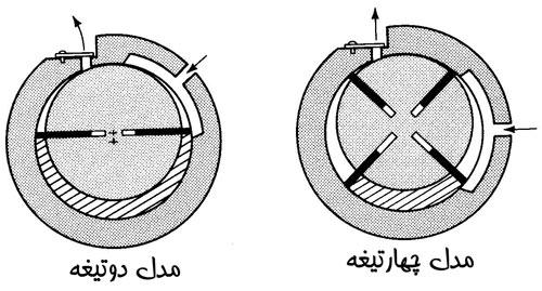 مدل های مختلف فشرنده دوار پره ای دوتیغه چهارتیغه