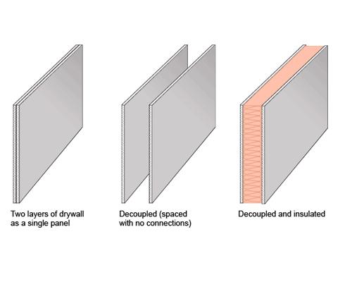 شکل شماتیک دیوار عایق صوتی کامپوزیت متشکل از دو لایه اصلی پنل گچ برگ کناف