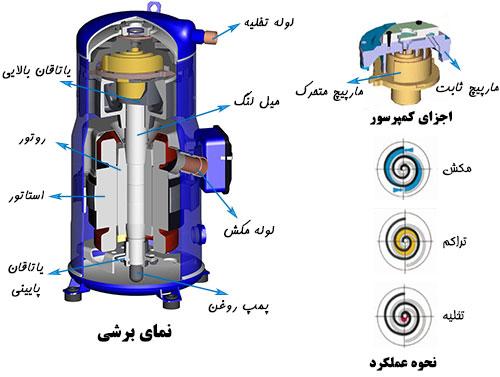 نمای برشی اجزای داخلی فشرنده مبرد اسکرال حلزونی