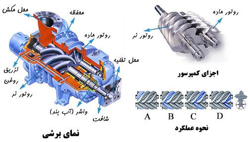نمای برشی اجزا عملکرد متراکم کننده دوار اسکرو پیچی