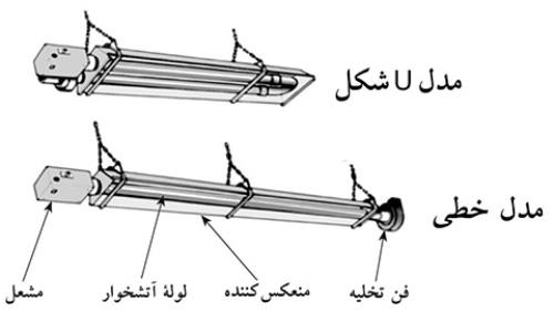 انواع گرم کننده تابشی
