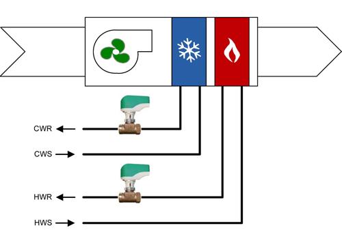 نحوه لوله کشی دستگاه تهویه سرمایش گرمایش چهار لوله