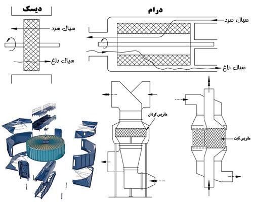 ماتریس ثابت و گردان نوع درام و دیسک رژنراتور حرارتی و اجزای چرخ گرمایی