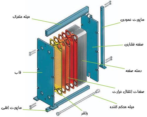 اجزای انتقال گرما مبدل صفحه ای واشردار