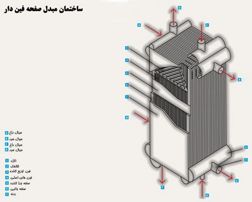 اجزای انتقال دهنده صفحه گسترده میدل حرارتی صفحه فین دار PFHE