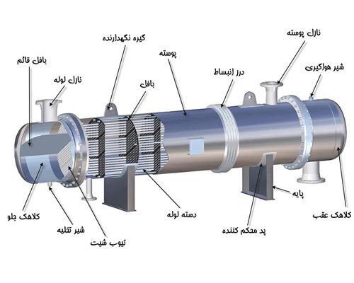 اجزای انتقال دهنده گرمای STHE
