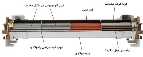 نمای برشی انتقال دهنده مبدل حرارتی پوسته لوله و جنس اجزای داخلی آن