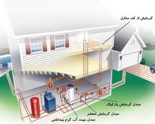 نمایش کاربرد مبدل حرارتی در منازل