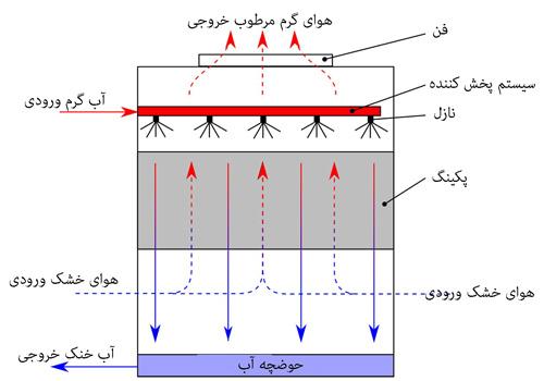 نحوه عملکرد برج خنک کننده اجزای مختلف برج خنک کننده چیلر