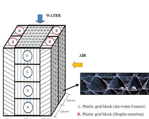 پد کولر آبی پلاستیکی تداخل آب و هوا میکس