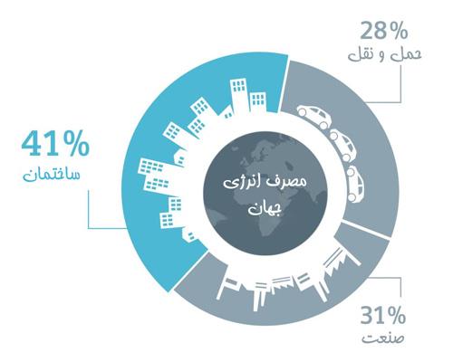 چارت مصرف انرژی جهان صنعت ساختمان حمل و نقل