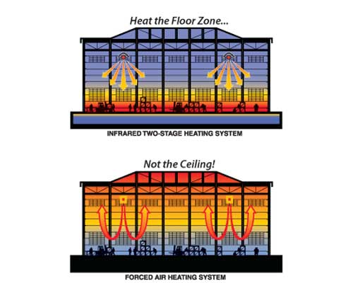 شیوه ی گرم کردن تجهیزات تابشی نشان داده شده است