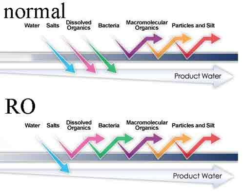 تفاوت های دو روش اسمز معکوس و فیلتراسیون معمولی و موادی که هرکدام تصفیه می کنند