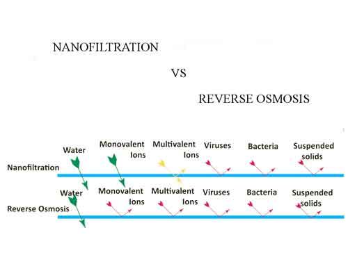 تصویری از عملکرد دو روش فیلتراسیون آب و موادی که فیلتر می کنند